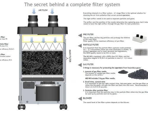 How do Weller FT volume filters work?